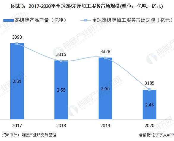 图表3:2017-2020年全球热镀锌加工服务市场规模(单位:亿吨,亿元)