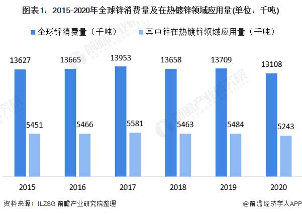 图表1:2015-2020年全球锌消费量及在热镀锌领域应用量(单位:千吨)