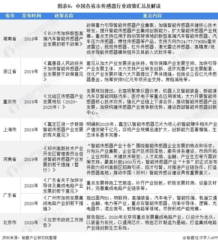 图表6:中国各省市传感器行业政策汇总及解读
