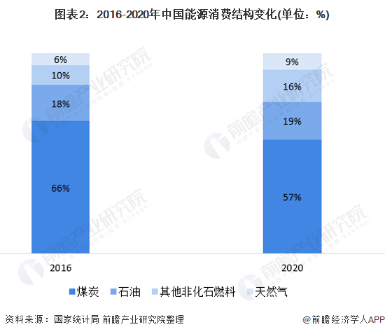 图表2:2016-2020年中国能源消费结构变化(单位:%)