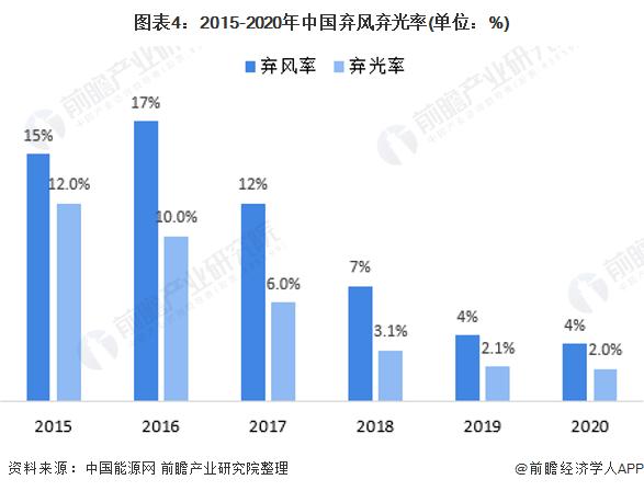 图表4:2015-2020年中国弃风弃光率(单位:%)
