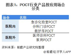 图表1:POCT行业产品按应用场合分类