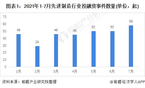 图表1:2021年1-7月先进制造行业投融资事件数量(单位:起)