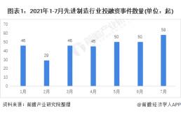 2021年1-7月中国先进制造行业投融资数据解读