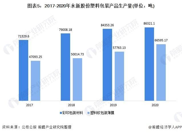 图表5:2017-2020年永新股份塑料包装产品生产量(单位:吨)