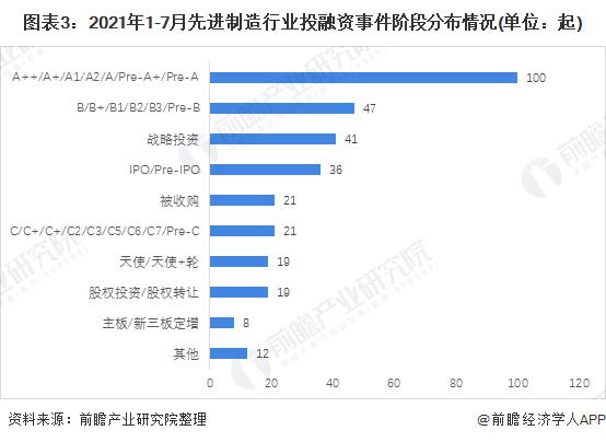 图表3:2021年1-7月先进制造行业投融资事件阶段分布情况(单位:起)