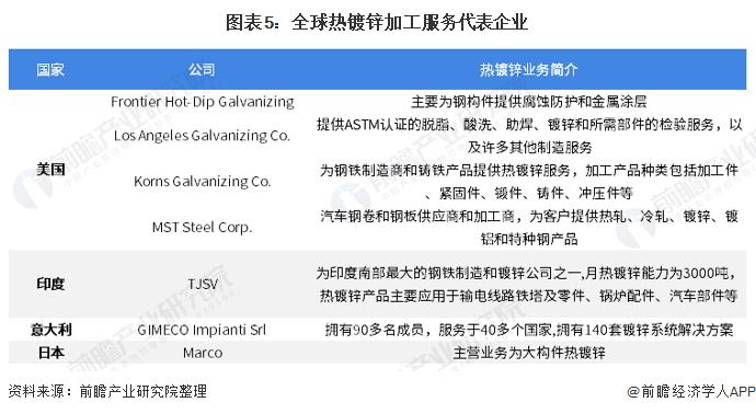 图表5:全球热镀锌加工服务代表企业