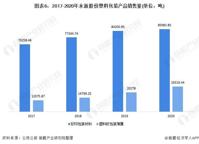 图表6:2017-2020年永新股份塑料包装产品销售量(单位:吨)