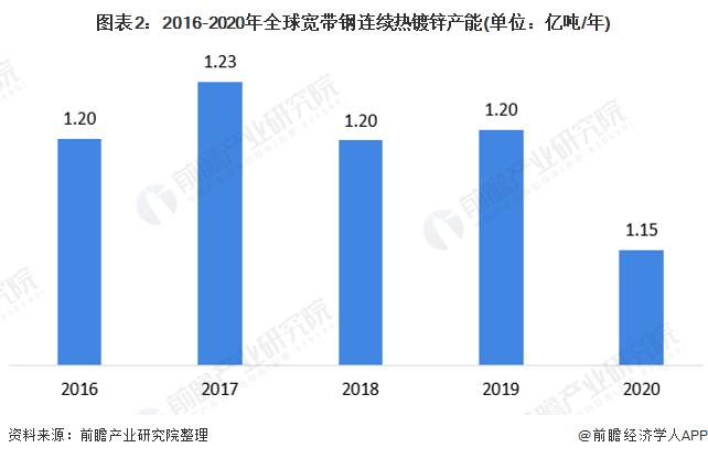图表2:2016-2020年全球宽带钢连续热镀锌产能(单位:亿吨/年)