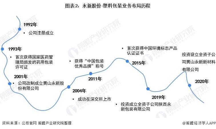 图表2:永新股份-塑料包装业务布局历程
