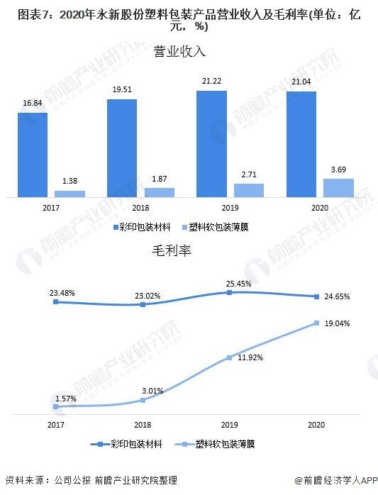 图表7:2020年永新股份塑料包装产品营业收入及毛利率(单位:亿元,%)