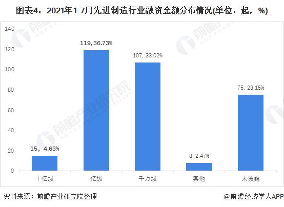 图表4:2021年1-7月先进制造行业融资金额分布情况(单位:起,%)