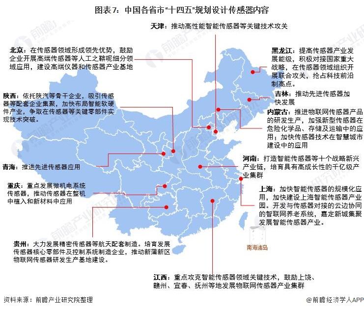 """图表7:中国各省市""""十四五""""规划设计传感器内容"""