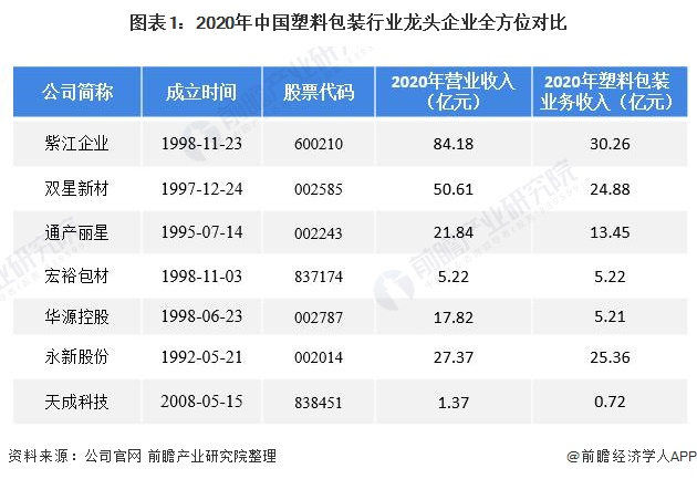 图表1:2020年中国塑料包装行业龙头企业全方位对比