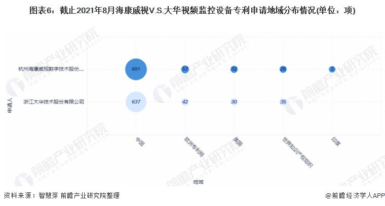 图表6:截止2021年8月海康威视V.S.大华视频监控设备专利申请地域分布情况(单位:项)