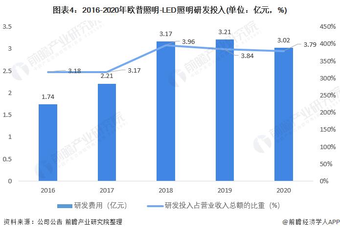 图表4:2016-2020年欧普照明-LED照明研发投入(单位:亿元,%)