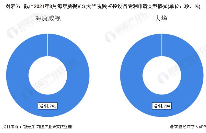 图表7:截止2021年8月海康威视V.S.大华视频监控设备专利申请类型情况(单位:项,%)