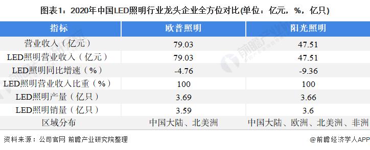 图表1:2020年中国LED照明行业龙头企业全方位对比(单位:亿元,%,亿只)