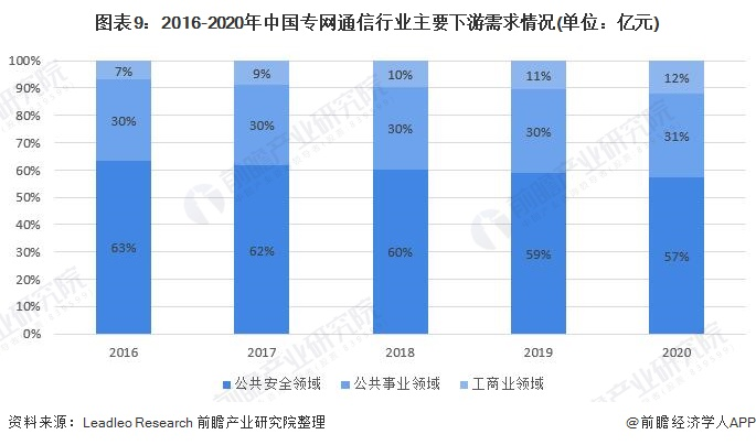 图表9:2016-2020年中国专网通信行业主要下游需求情况(单位:亿元)