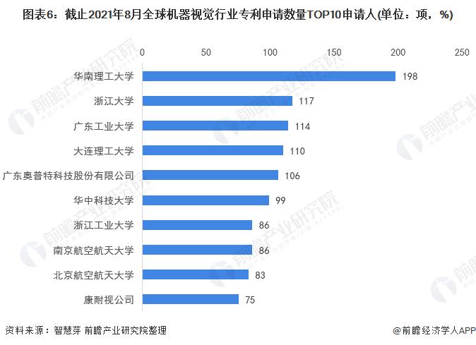 图表6:截止2021年8月全球机器视觉行业专利申请数量TOP10申请人(单位:项,%)