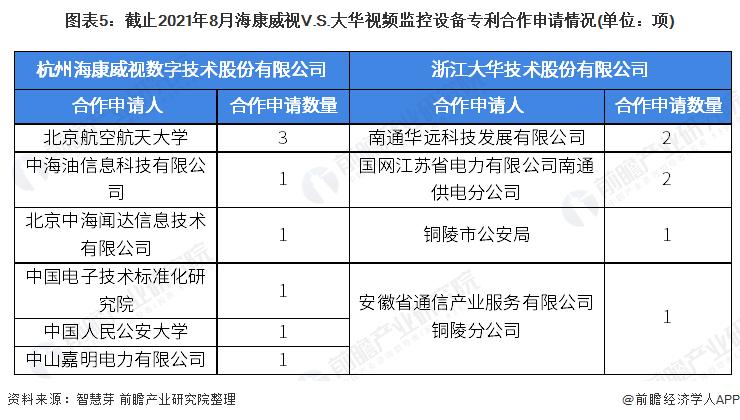 图表5:截止2021年8月海康威视V.S.大华视频监控设备专利合作申请情况(单位:项)