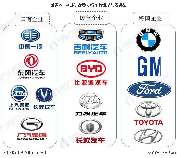 图表2:中国混合动力汽车行业参与者类型
