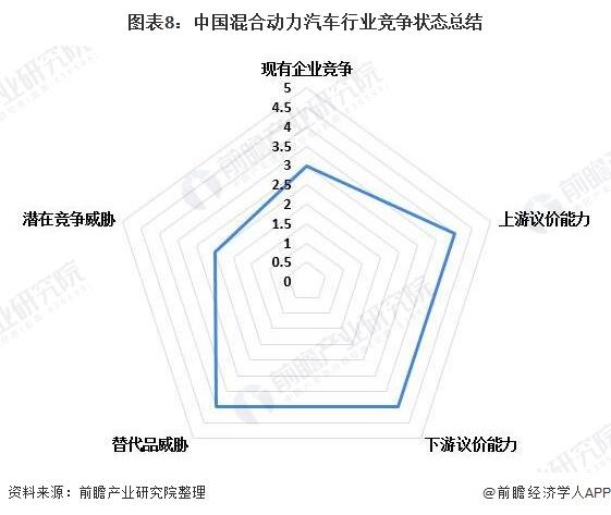 图表8:中国混合动力汽车行业竞争状态总结