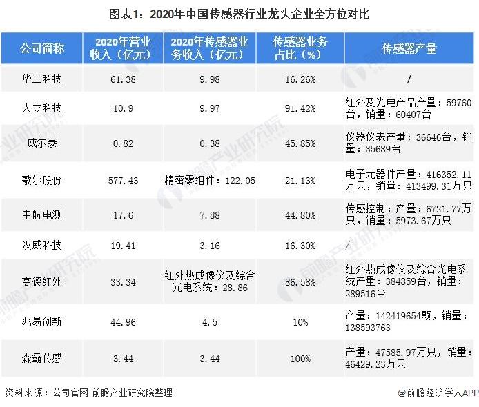 图表1:2020年中国传感器行业龙头企业全方位对比