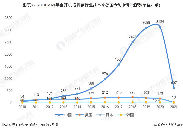 图表2:2010-2021年全球机器视觉行业技术来源国专利申请量趋势(单位:项)