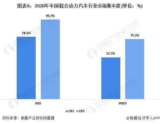 图表6:2020年中国混合动力汽车行业市场集中度(单位:%)