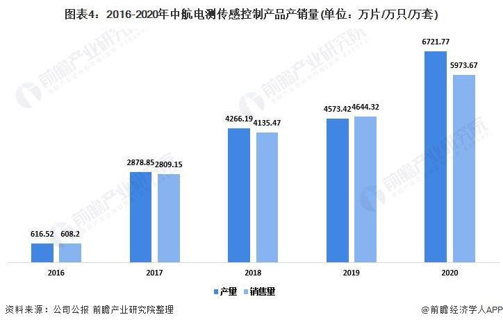 图表4:2016-2020年中航电测传感控制产品产销量(单位:万片/万只/万套)