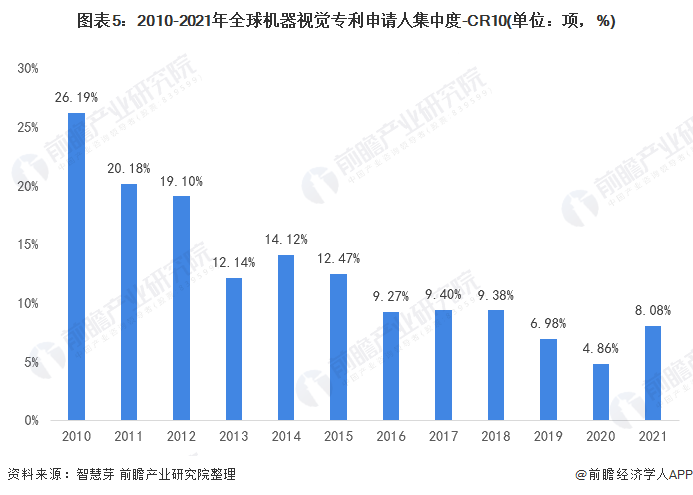 图表5:2010-2021年全球机器视觉专利申请人集中度-CR10(单位:项,%)