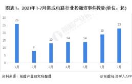2021年1-7月中国集成电路投融资数据解读