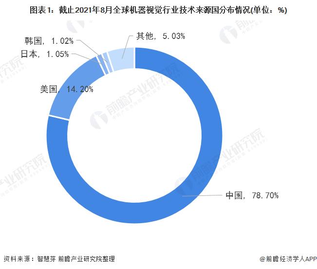图表1:截止2021年8月全球机器视觉行业技术来源国分布情况(单位:%)