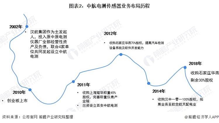 图表2:中航电测传感器业务布局历程