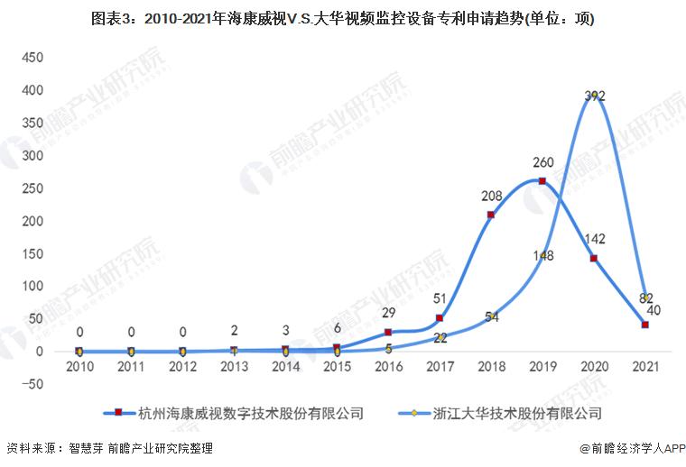 图表3:2010-2021年海康威视V.S.大华视频监控设备专利申请趋势(单位:项)