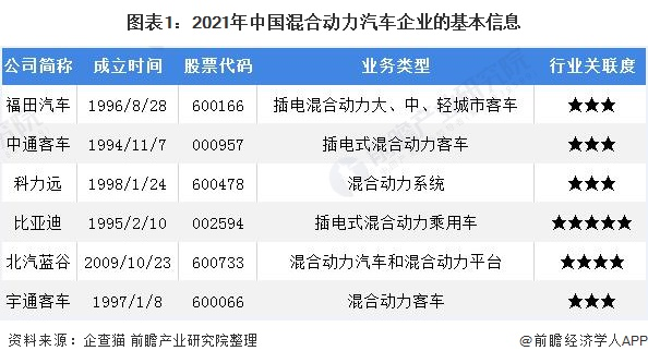 图表1:2021年中国混合动力汽车企业的基本信息