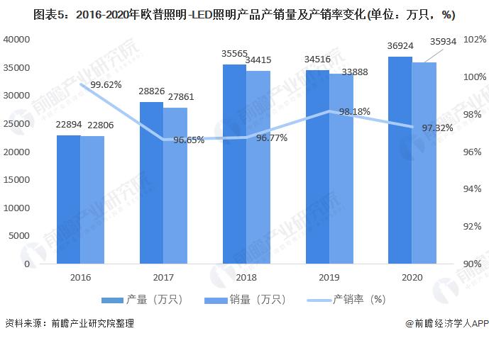 图表5:2016-2020年欧普照明-LED照明产品产销量及产销率变化(单位:万只,%)