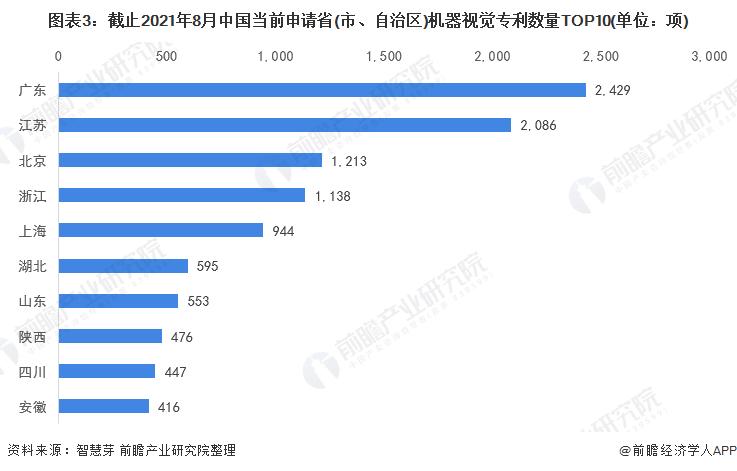 图表3:截止2021年8月中国当前申请省(市、自治区)机器视觉专利数量TOP10(单位:项)