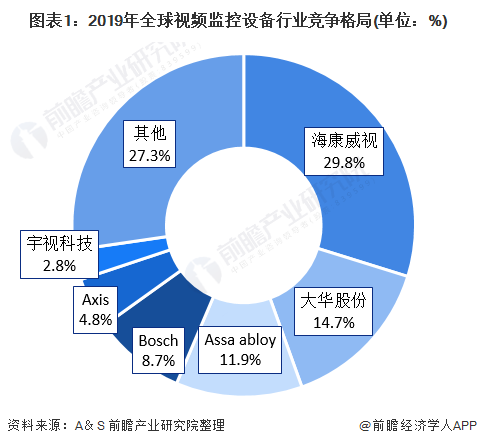 图表1:2019年全球视频监控设备行业竞争格局(单位:%)