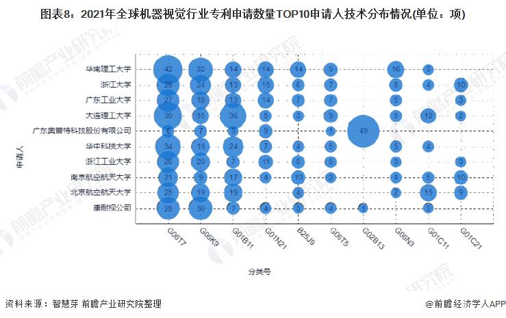 图表8:2021年全球机器视觉行业专利申请数量TOP10申请人技术分布情况(单位:项)