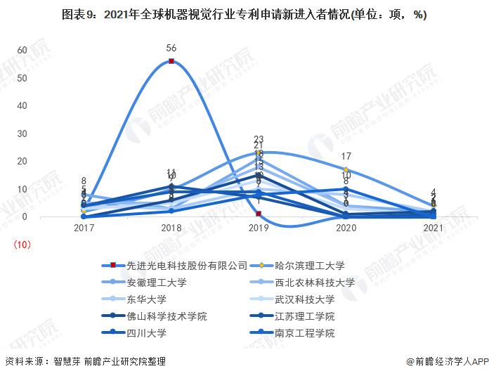 图表9:2021年全球机器视觉行业专利申请新进入者情况(单位:项,%)