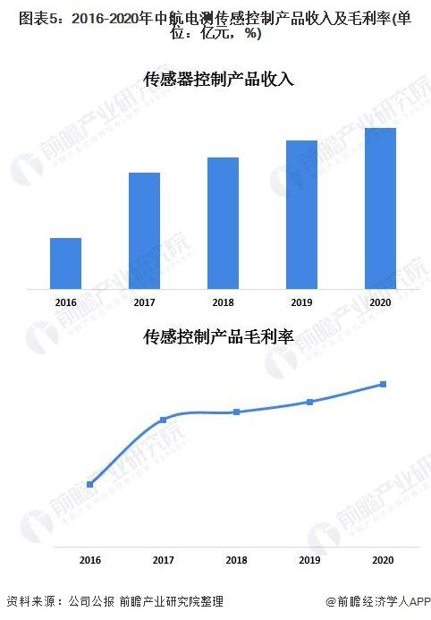 图表5:2016-2020年中航电测传感控制产品收入及毛利率(单位:亿元,%)