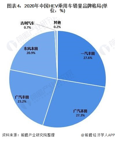 图表4:2020年中国HEV乘用车销量品牌格局(单位:%)