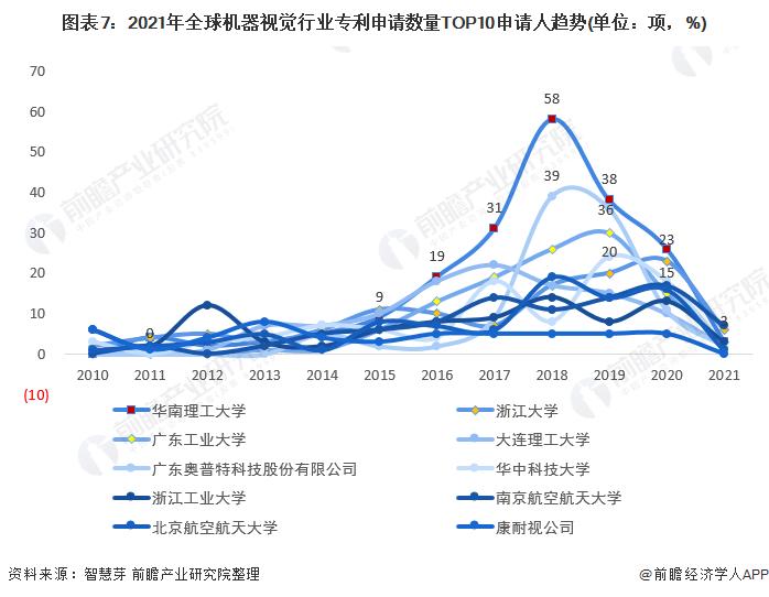 图表7:2021年全球机器视觉行业专利申请数量TOP10申请人趋势(单位:项,%)