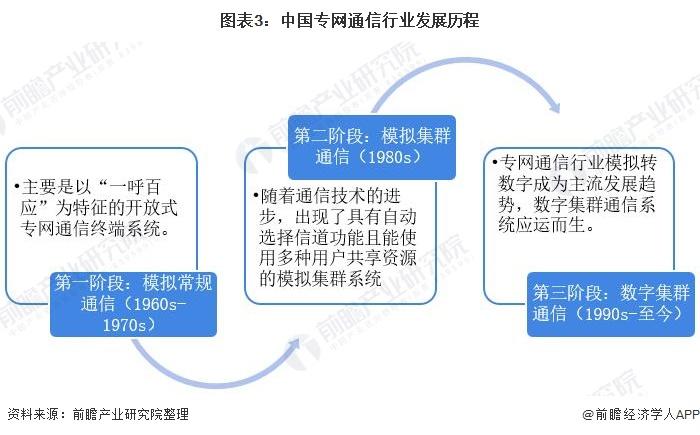 图表3:中国专网通信行业发展历程