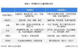 2021年中国云服务行业市场需求现状分析
