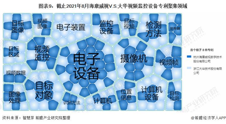 图表9:截止2021年8月海康威视V.S.大华视频监控设备专利聚集领域