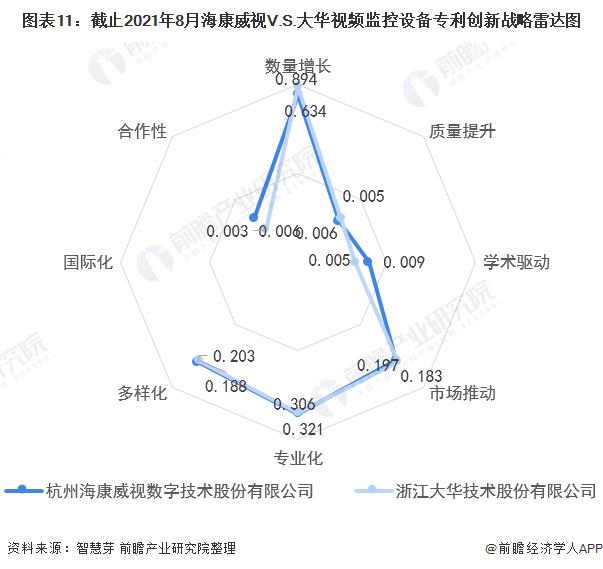 图表11:截止2021年8月海康威视V.S.大华视频监控设备专利创新战略雷达图