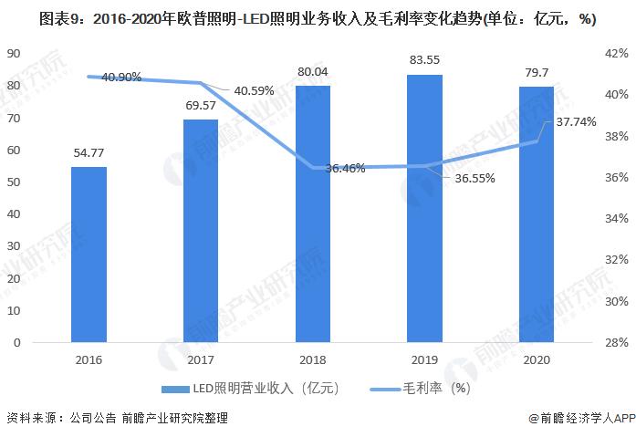 图表9:2016-2020年欧普照明-LED照明业务收入及毛利率变化趋势(单位:亿元,%)